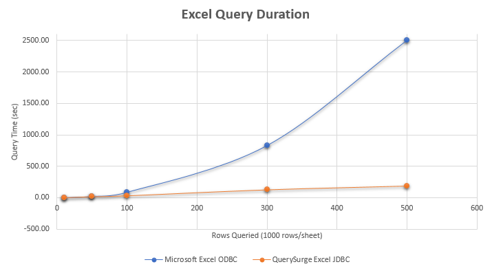 Why Use QuerySurge's New Excel JDBC Driver? – Customer Support