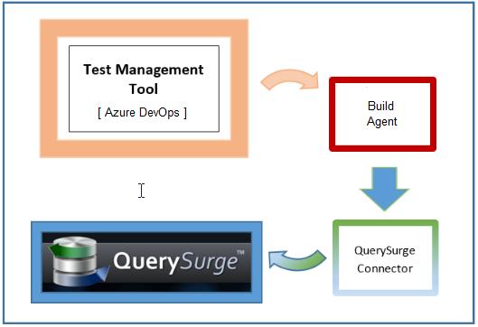 Test Management Tool Connectors: Azure DevOps (formerly VSTS