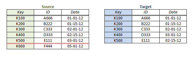 Row Count Mismatches – Customer Support